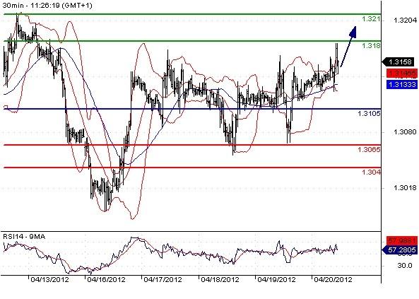 FX_EURUSD_20-04-2012_11-33-31
