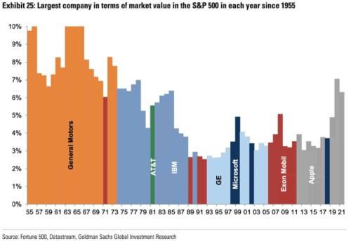 IBM Apple Capital Value Market