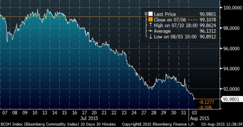 BBG Commmodity index.png