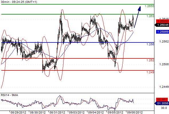 FX_EURUSD_06-09-2012_09-29-19