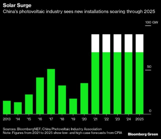 solár FV energie instalace Čína