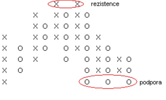 svícový graf point figure