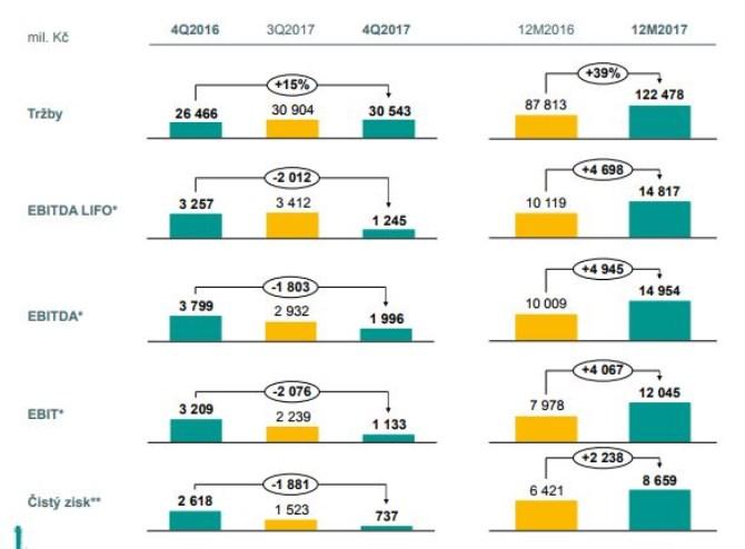 8c4b6e07e Unipetrol loni zvýšil zisk o desetinu a tržby o bezmála dvě pětiny
