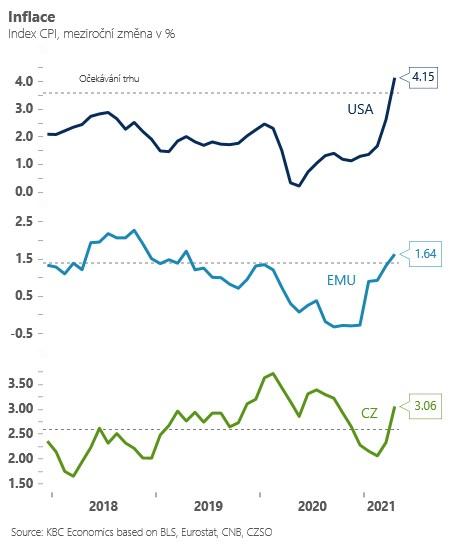 Vývoj inflace v USA, EMU a ČR