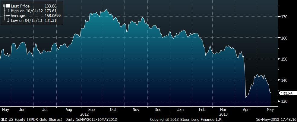 Květnová prognóza Deutsche Bank předpovídá fondu SPDR Gold Trust po  letošním poklesu aktiv o 22 % po odečtení 9 7ae229d02e8