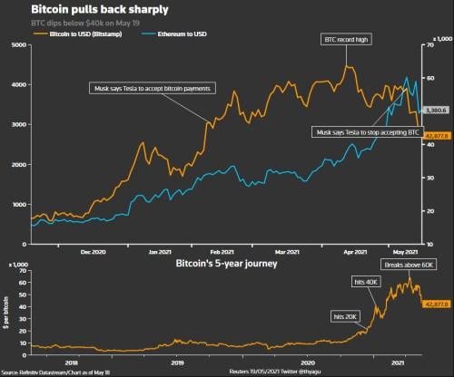 bitcoin hodnota