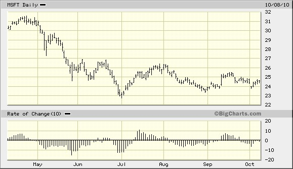 oscilátor rate of change