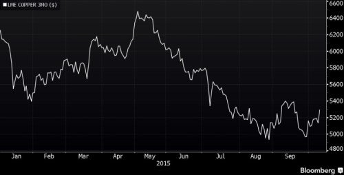 Copper ytd.png