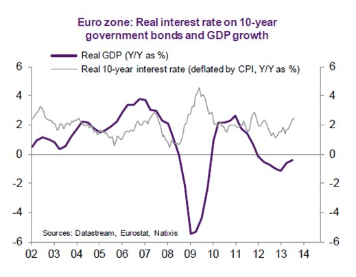 Eurozone bonds and GDP