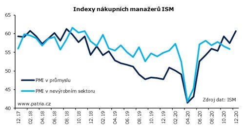 صنعت ISM USA