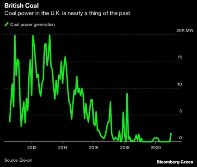 solár FV energie instalace Británie uhlí