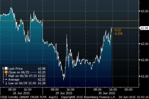 Brent Crude graf.png
