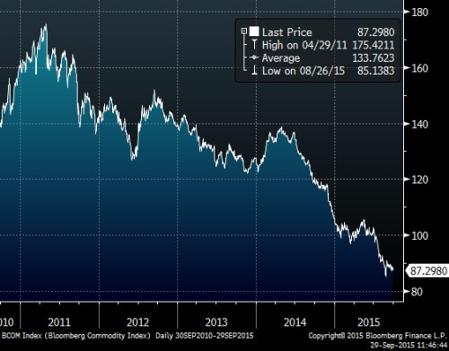 Bloomberg com index 5y.png