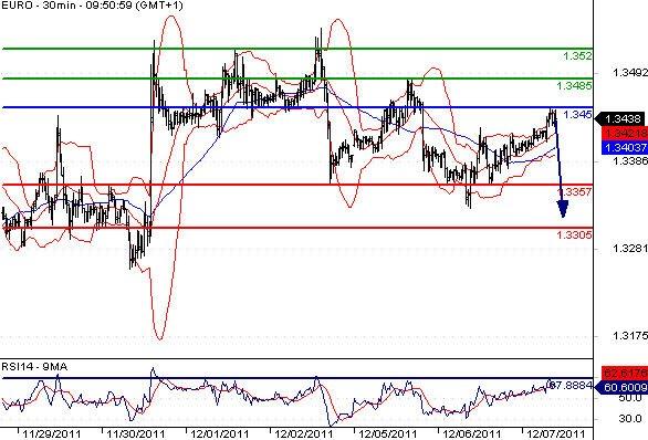 FX_EURUSD_07-12-2011_10-25-28