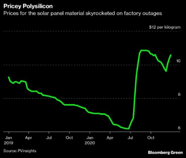 solár FV energie instalace polysilikon