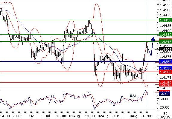 FX_EURUSD_03-08-2011_14-14-26
