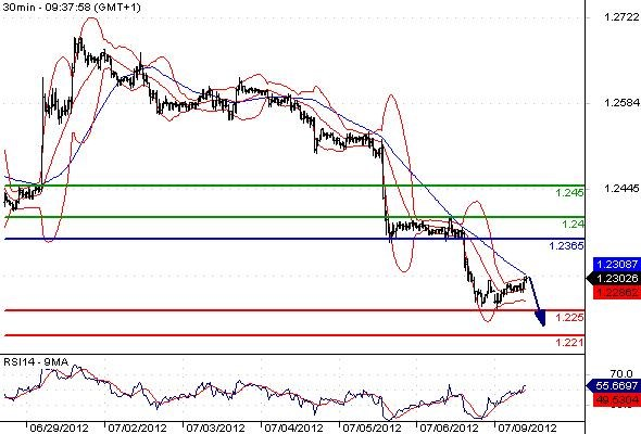 FX_EURUSD_09-07-2012_09-48-16