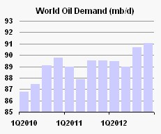 demand - IEA