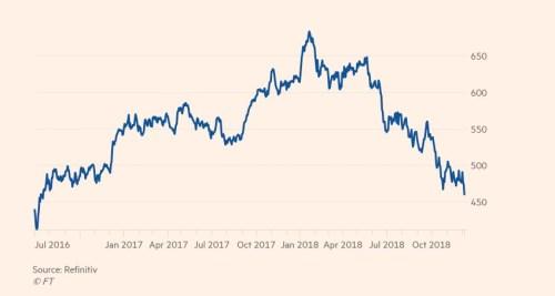 Evropské burzy po zatčení finanční šéfky Huawei padají na dvouleté ... 920d34c313e