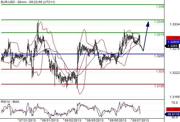 FX_EURUSD_07-08-2013_09-59-47