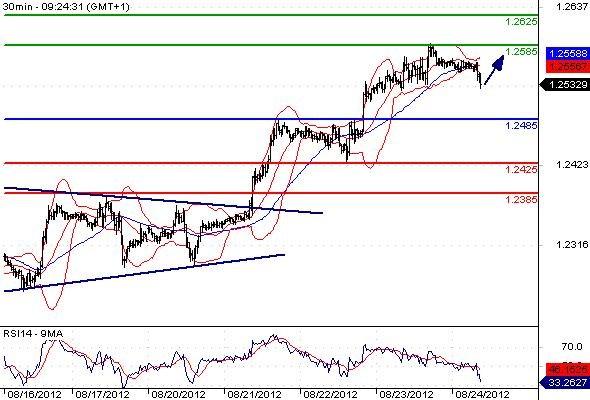 FX_EURUSD_24-08-2012_09-44-27