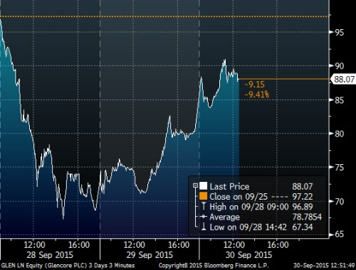 glencore 3day.png