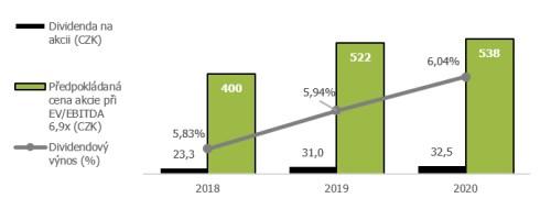 f376c798e3 Dle názoru Bostla je Prabos v portfoliu bezpečnější a atraktivnější  investicí než v současnosti mnohdy předražené zahraniční akcie.