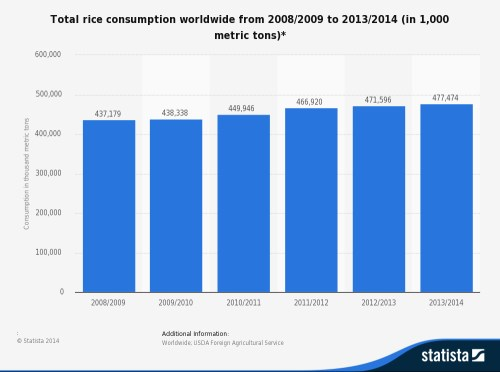 global_rice_consumption