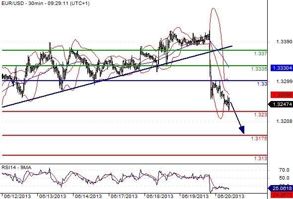FX_EURUSD_20-06-2013_09-37-44