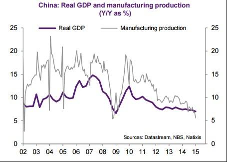 Čína zpomal 1.png