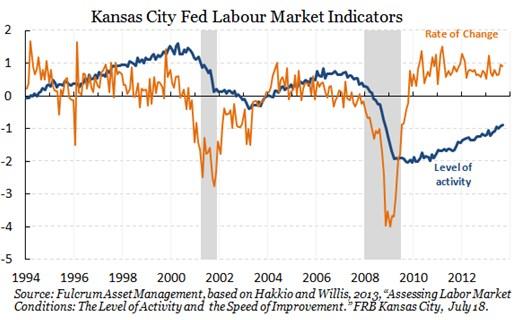 trh práce