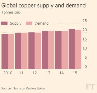 copper supply and demand.png