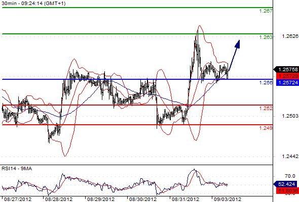 FX_EURUSD_03-09-2012_09-31-54