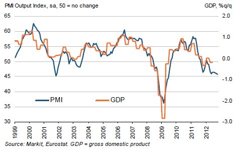 PMI eurozóny