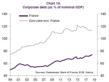 Francie má dluhový problém 0aaa2d066d5