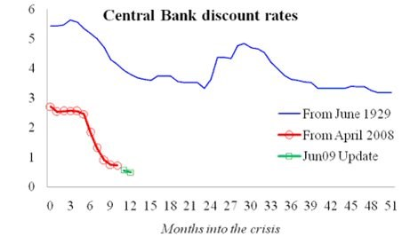 Central Bank discount rates
