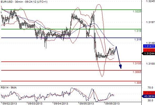 FX_EURUSD_06-09-2013_09-57-22