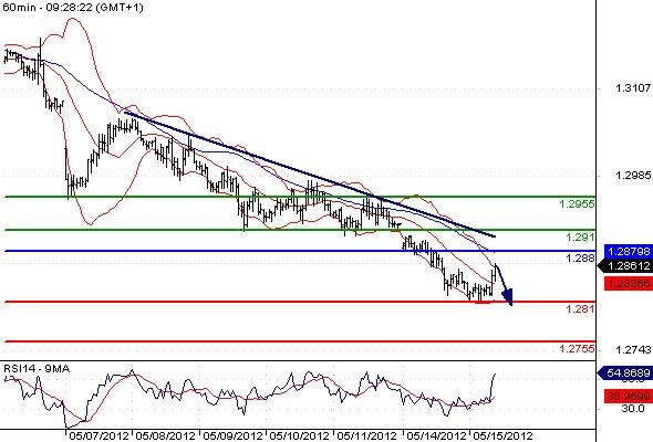 FX_EURUSD_15-05-2012_09-43-57