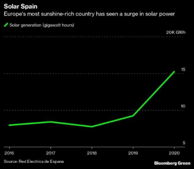 solár FV energie instalace Španělsko