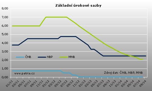 nbp_sazby