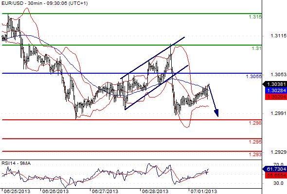 FX_EURUSD_01-07-2013_09-36-44