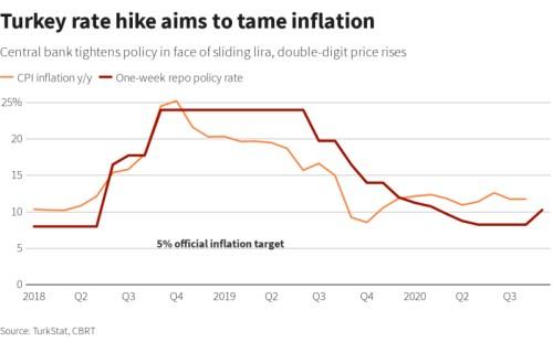 turecko banka lira centrální