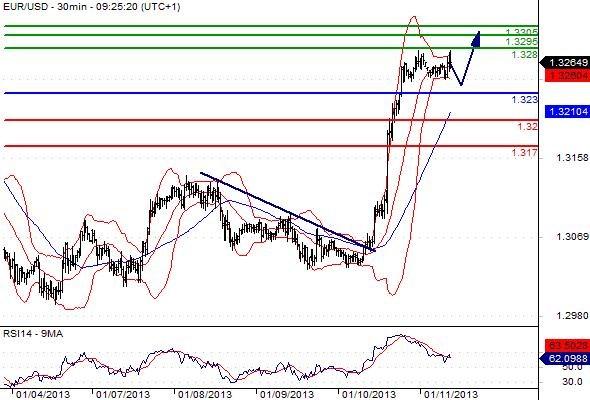 FX_EURUSD_11-01-2013_09-41-46