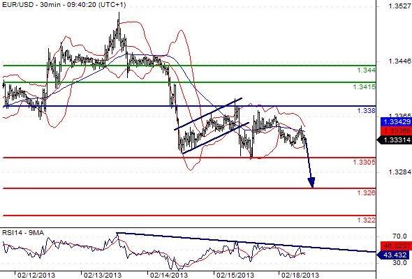 FX_EURUSD_18-02-2013_09-48-05
