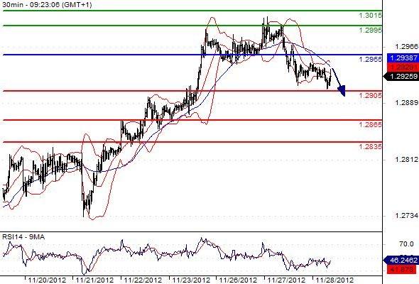 FX_EURUSD_28-11-2012_09-33-57