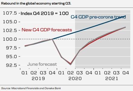 graf Deutsche Bank