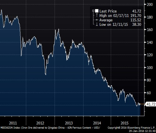 Iron ore 5yr.png