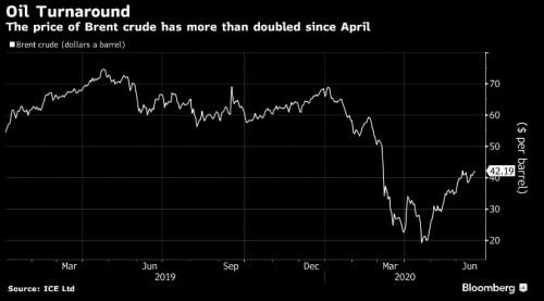 ropa komodity pololetí výhled