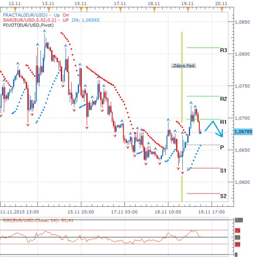 dnes forex-1