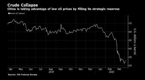 brent ropa čína rezervy